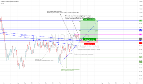 AUDJPY: Why a new jump on longs is likely