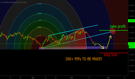 EURNZD: buy eurnzd +300 pip trade dont miss!