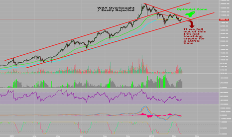 BTCUSD: Log Scale / Simple trajectory / What to watch out for