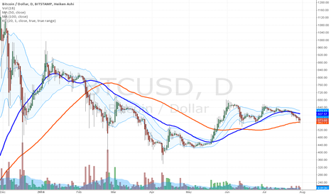 BTCUSD: Bitcoin 50, 100-Day SMA, Keltner Channels Point to Lower Price