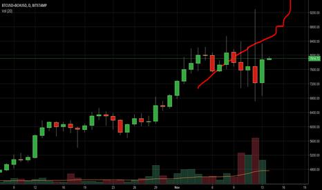 BTCUSD+BCHUSD: chart