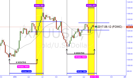 XAUUSD: THE SMALL BULL FACED A TOUGH TEST ON FOMC, COULD IT SUCCEED ?
