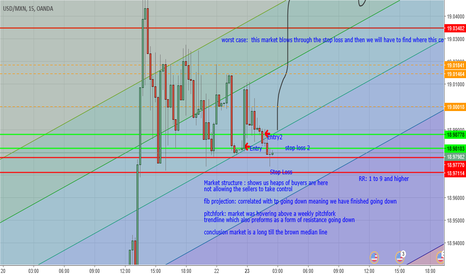 USDMXN: usd peso long if we dont break previous lows