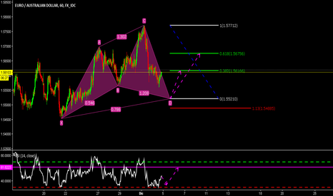 EURAUD: CHYPHER long in EURAUD TH1