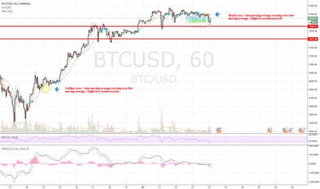 BTCUSD: Maybe now is a good time to get out of BTC