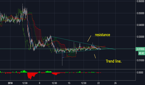 RCNBNB: RCN/BNB Long Showing uptrend possible sqeeze.