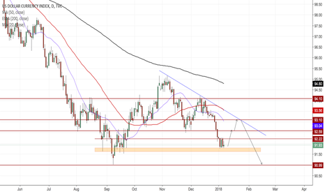 DXY: DXY (Dollar index) Daily
