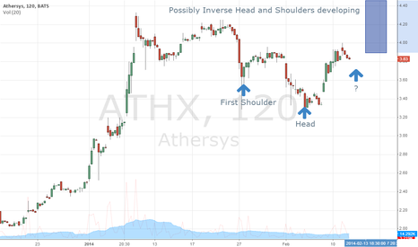 ATHX: ATHX Inverse Head & Shoulders