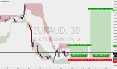 EURAUD: Trade EA