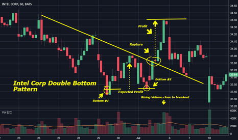 INTC: Intel Corp Double Bottom  Pattern