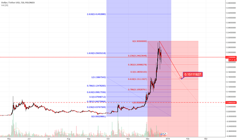 STRUSDT: STELLAR / USD Consolidating - Pasted in Comments...