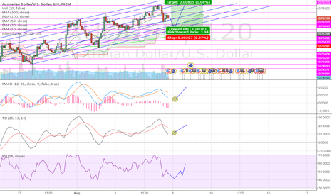 AUDUSD: Moves in the direction EMA100