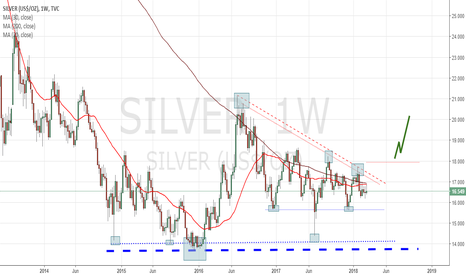 SILVER: Will 2018 Deliver Gains to Silver Bulls?