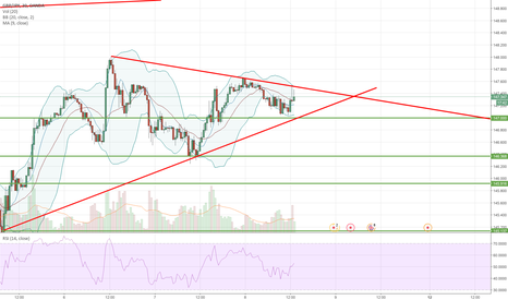 GBPJPY: Pennant formation on GBPJPY