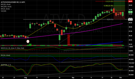 ATVI: ATVI could be a nice buy if this is a pullback