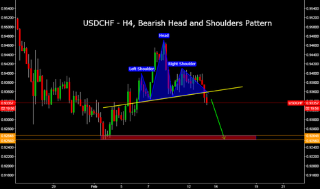 USDCHF: USDCHF - H4, Bearish Head and Shoulders Pattern