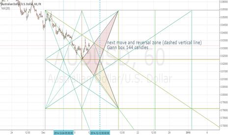 AUDUSD: AUD/USD possible reversal by WD Gann
