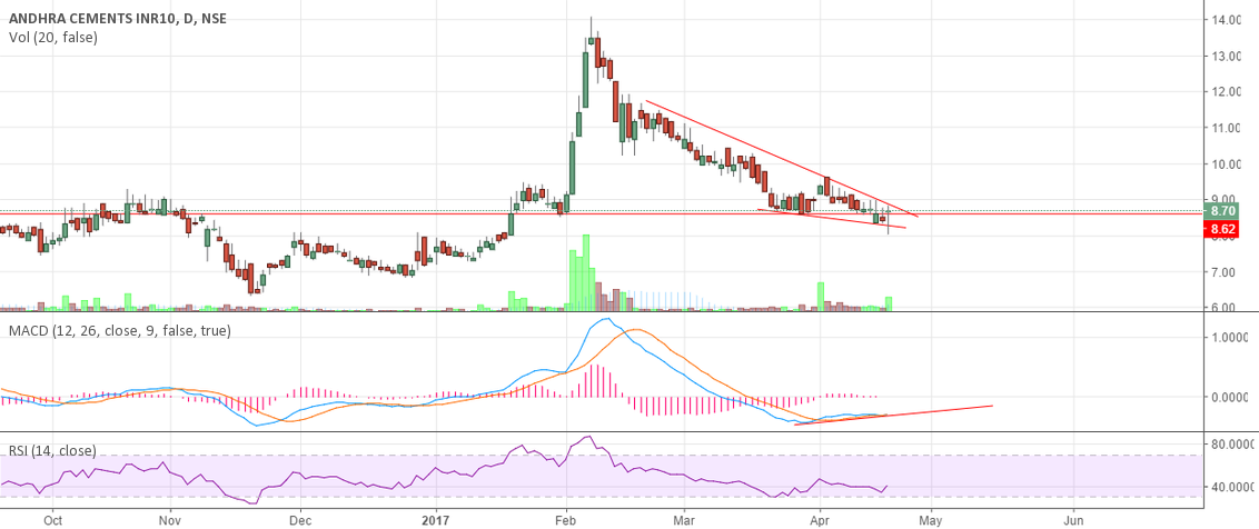 ANDHRA CEMENTS FORMING DESCENDING TRIANGLE AND BULLISH DIVERGENC