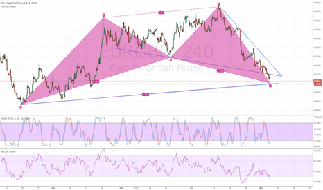 EURGBP: Time to Buy EURGBP