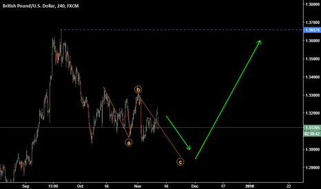 GBPUSD: Long for 2 or 3 weeks
