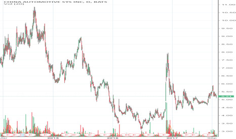 CAAS: Recommendation for CAAS:  Strong sell.