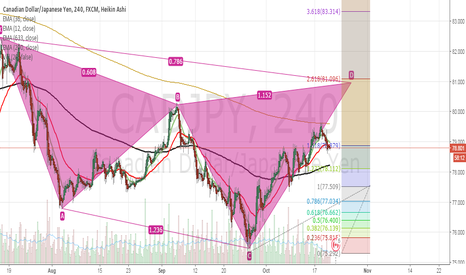 CADJPY: Possible Cypher pattern on CAD/JPY