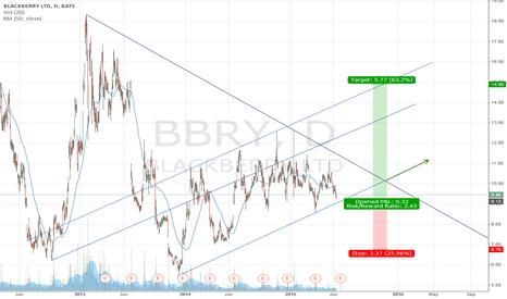 BBRY: BBRY Blackberrry long break out