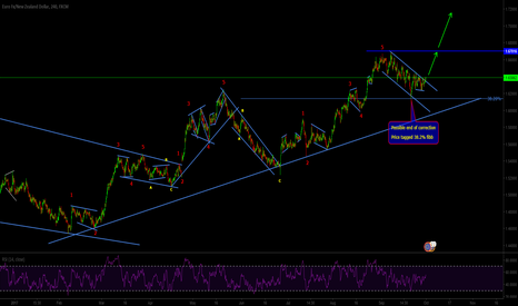 EURNZD: EURNZD end of correction...