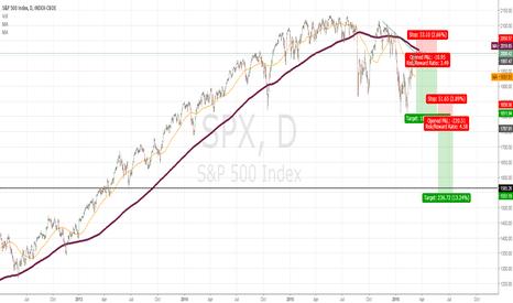 SPX: Short on S&P 500