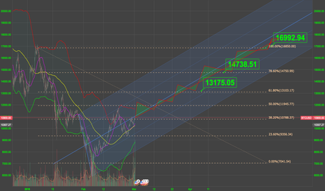 BTCUSD: median progression, current parallel channel/pitch