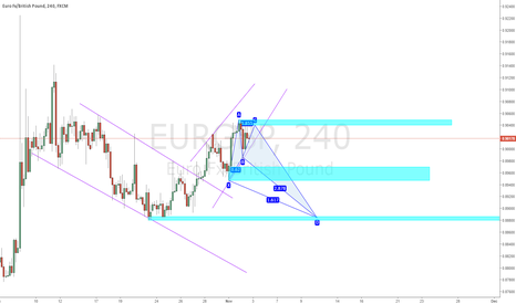 EURGBP: EURGBP - Gartley or Crab Pattern forming - Waiting Confirmation