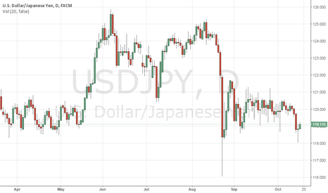 USDJPY: USDJPY Sees Recovery Higher On Loss Of Bearish Momentum