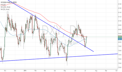 DXY: golden cross is coming for the dollar index