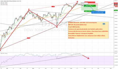 DJI: Dow30 Bearish Idea ++