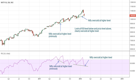 NIFTY: Nifty weekly oversold