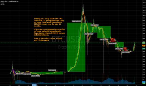 BTCUSD: Bitcoin Trading for Dummies