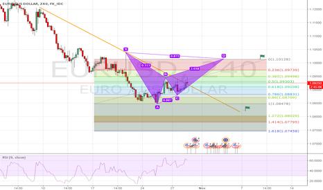 EURUSD: NZD/USD is long