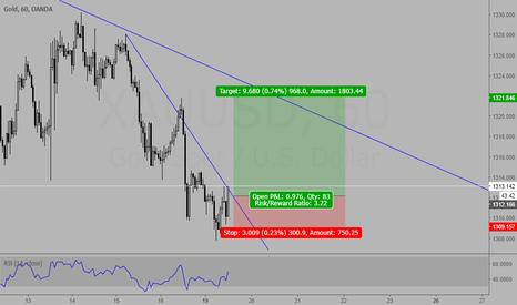 XAUUSD: Gold trend breakout
