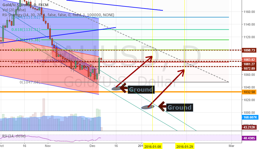 Gold  According to daily chart  LONG