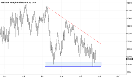 AUDCAD: AUDCAD -  PRESSURE SLOWLY BUILDING IN A DESCENDING TRIANGLE