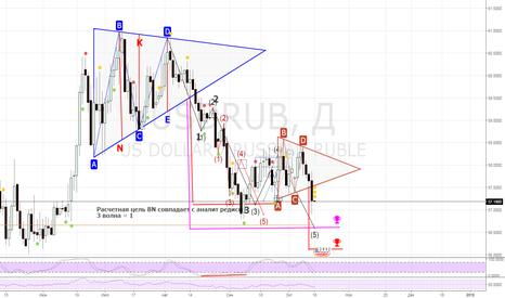 USDRUB: пробой треугольника