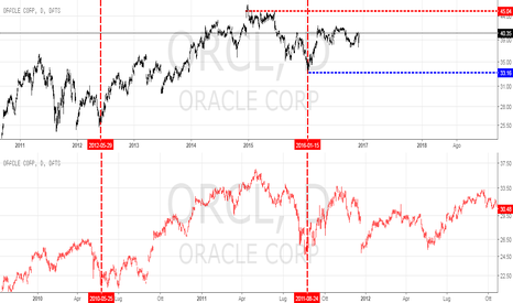 ORCL: Oracle frattale 2010-2011 espanso
