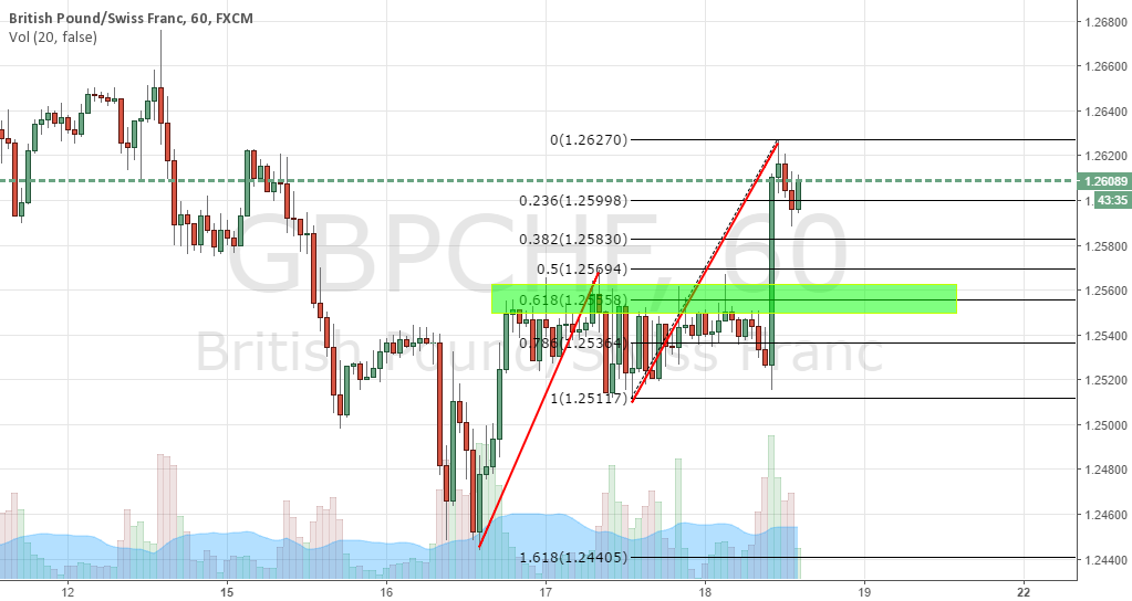 GBPCHF potential long