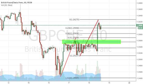 GBPCHF: GBPCHF potential long