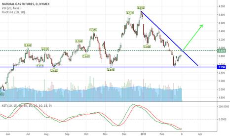 NG1!: Natural Gas- Moving into the control of Bulls