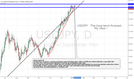 USDJPY: USDJPY  The long-term forecast.My View
