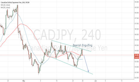 CADJPY: Sell Setup CADJPY 4H Bearish Engulfing