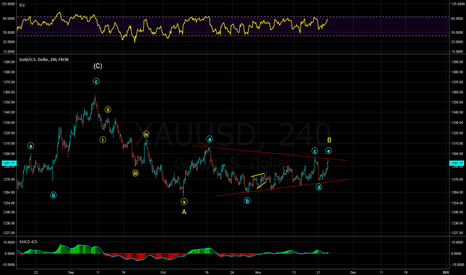 XAUUSD: Triangle B wave done?