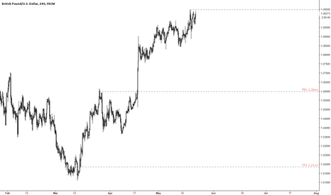 GBPUSD: ride the pig... Brexit Chapter III