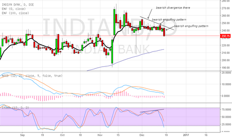 INDIANB: short the stock as negative divergence